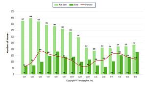 home sales stats wilmette winnetka kenilworth glencoe new trier